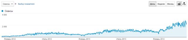 Аналитика: стабильный рост трафика