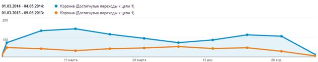 Аналитика: рост показателя конверсии на сайте