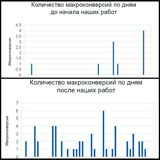 Сравнение макроконверсий на сайте клиента