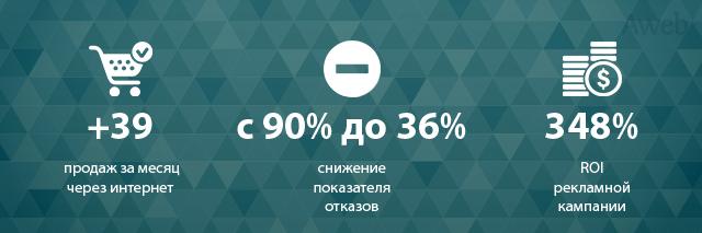 Запуск контекстной рекламы для стартапа по продаже смартпотов и повышение ROI до 348% за один месяц